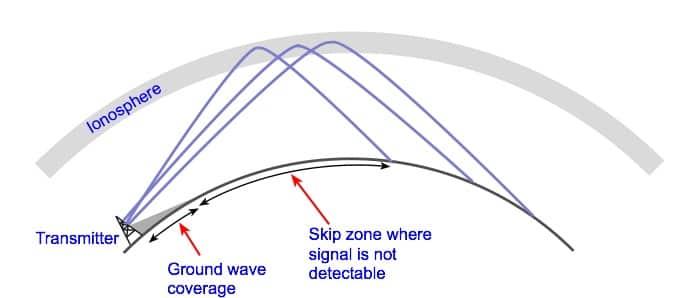 SIDspot - Sudden Ionspheric Disturbance Monitor